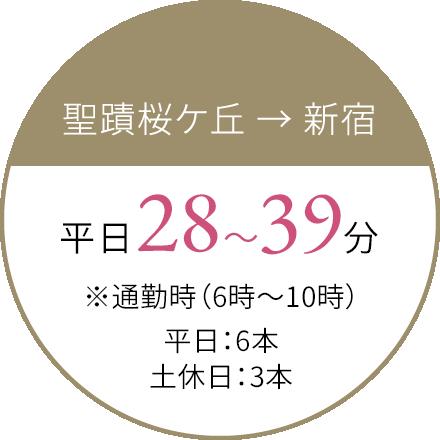 聖蹟桜ヶ丘→新宿 最速30分 ※通勤時(6時〜9時)3本運行